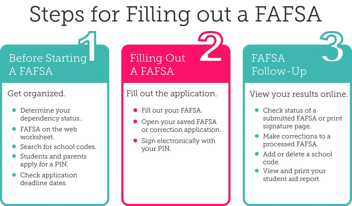 how to make a fafsa id