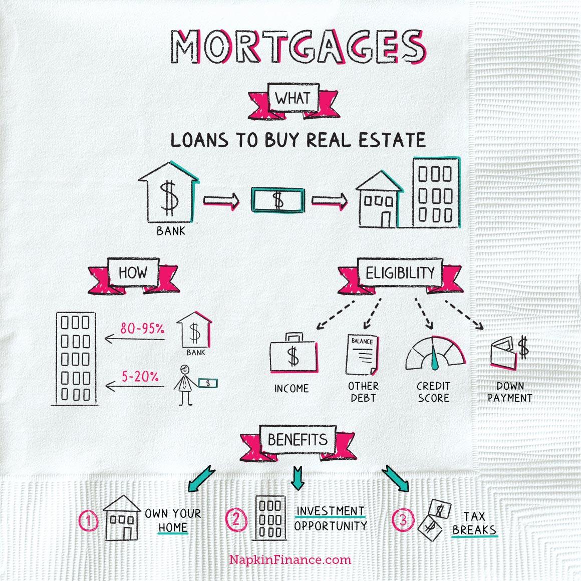 NapkinFinance Mortgages Napkin