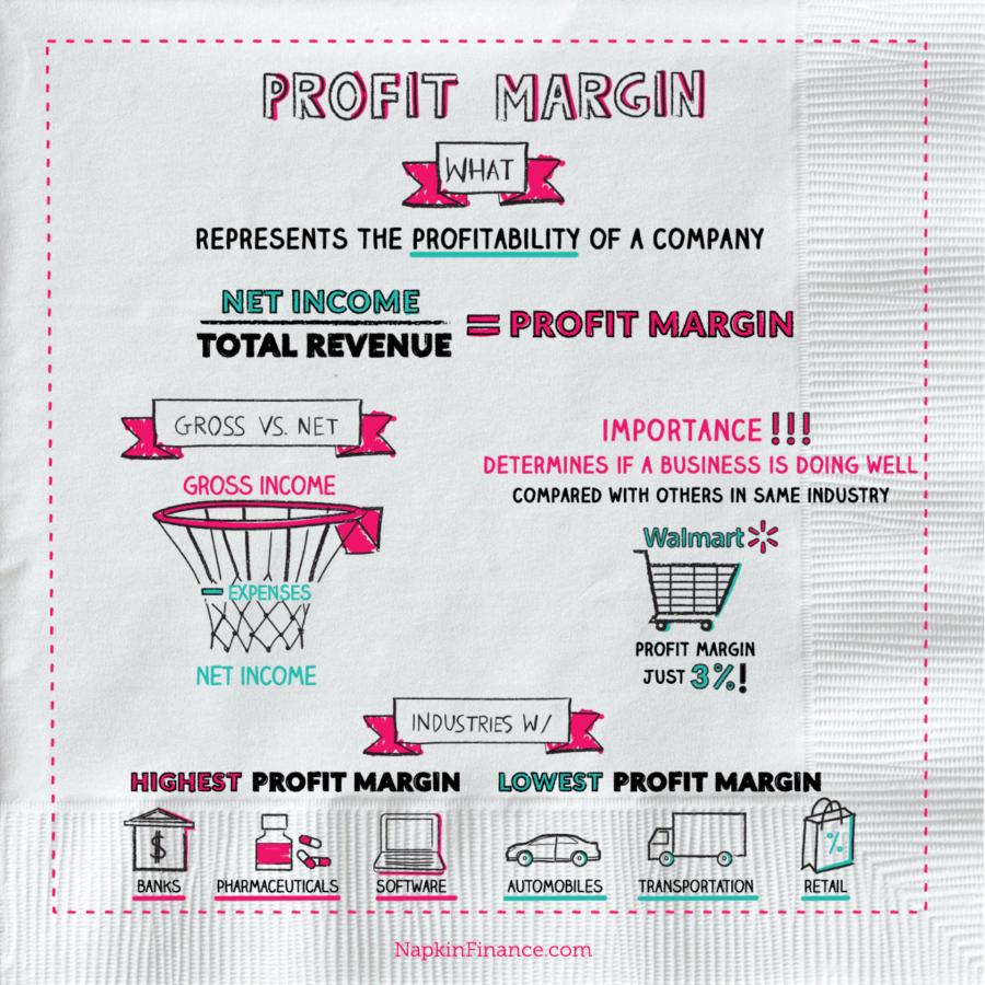 GP Calculator, Gross Profit, Net Profit, Net Revenue, Profit Margin Calculator, Gross Profit Percentage, Gross Margin Forumla