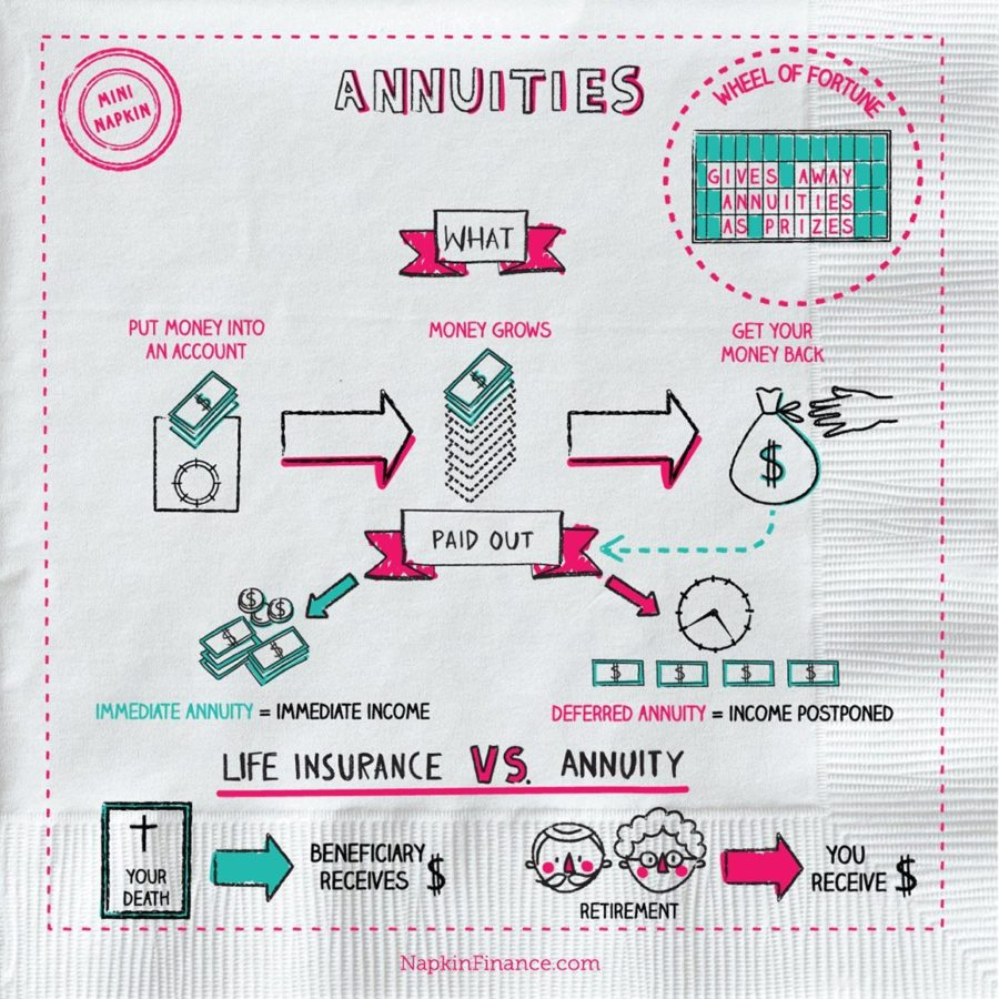 Annuities, Personal Finance, Variable Annuity, Immediate Annuity, Present Value of Annuity, Life Insurance Rates, Annuity Selling