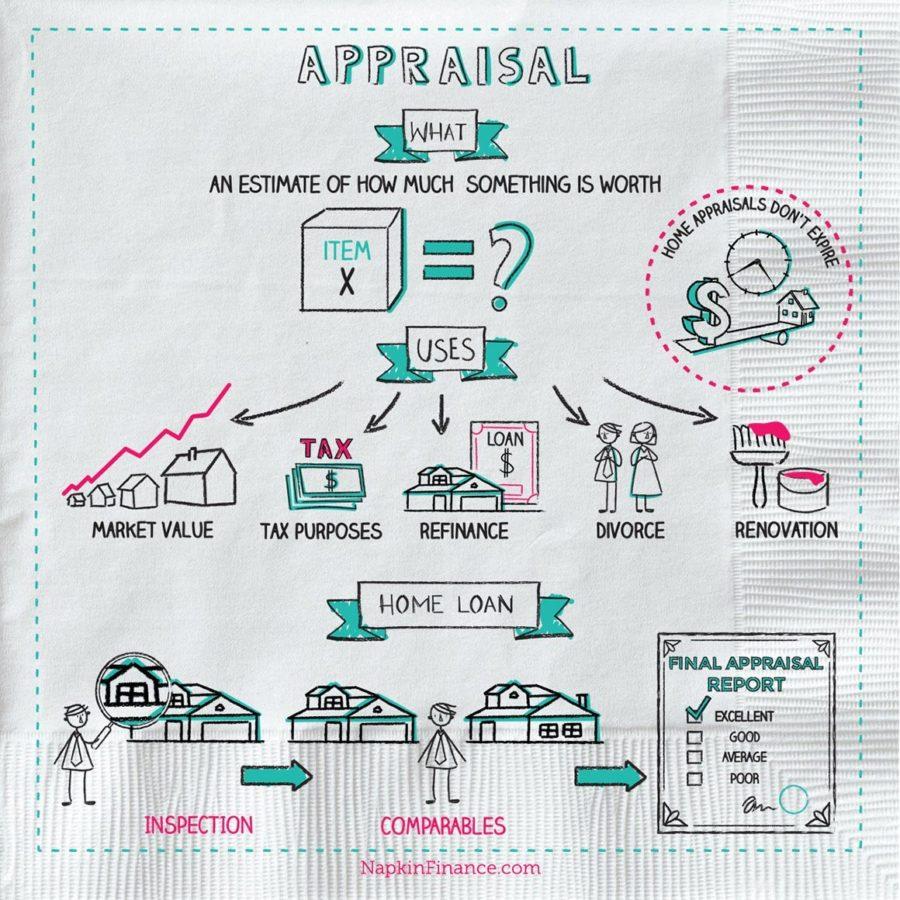 Land Appraiser, Tax Appraisal Office, Bank Appraiser, Mortgage Appraisal Fee, Tax Appraisal Office