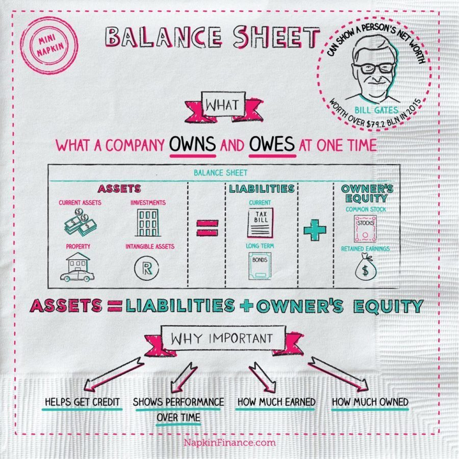 Oversubscribed, Accounting Cost, How to Read a Balance Sheet, Top Losers, Financial Statement