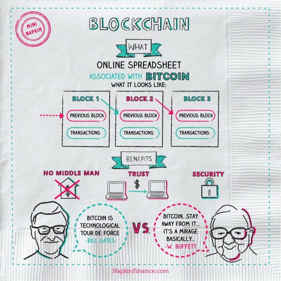 Bitcoin, block chain, blockchain wallet, blockchain technology, blockchain info, blockchain wiki, bitcoin blockchain, blockchain explained, and bitcoin transaction