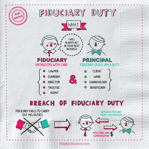 Fiduciary Relationship, Lawyer, Guardian, Director, Trustee, Agent, Principal, Client, Ward, Shareholder, Beneficiary