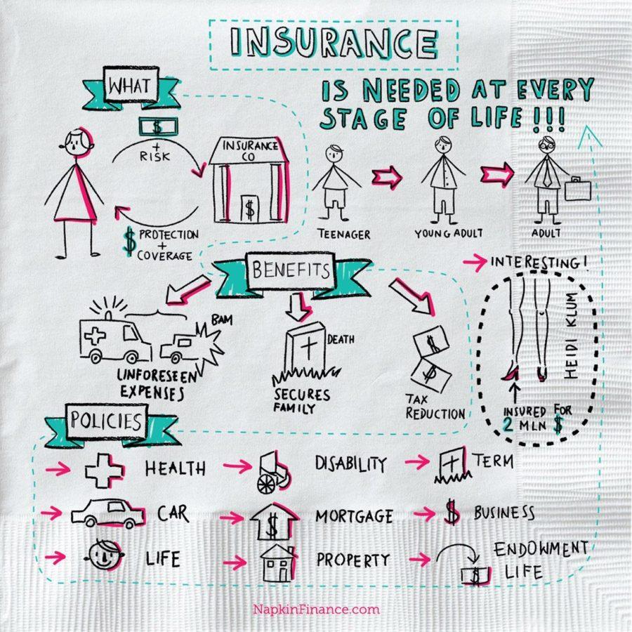 Insurance Compare, Mortgage Life Insurance, Insurance Quote, Individual Insurance