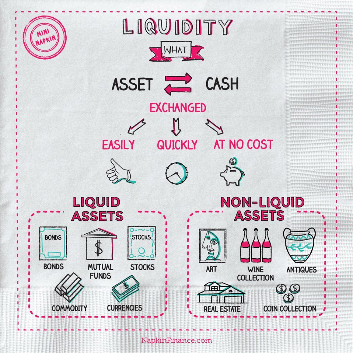 Financial Liquidity: What Is Liquidity, Liquidity Meaning, Liquidity Definition