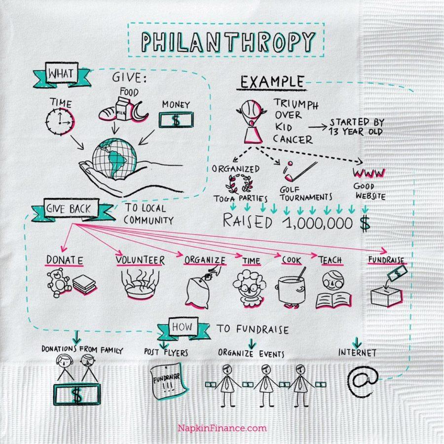 Phianthropia, Philanthropy com, Philanthropist Wiki, Philanthropic Initiative, School of Philanthropy