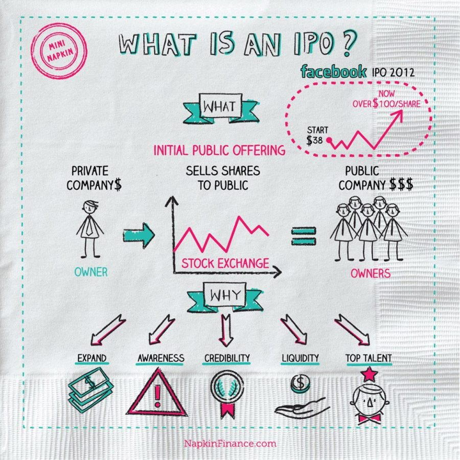Upcoming IPO, IPO Meaning, What is IPO, IPO Definition, What is an IPO, Recent IPOs, IPO Allotment
