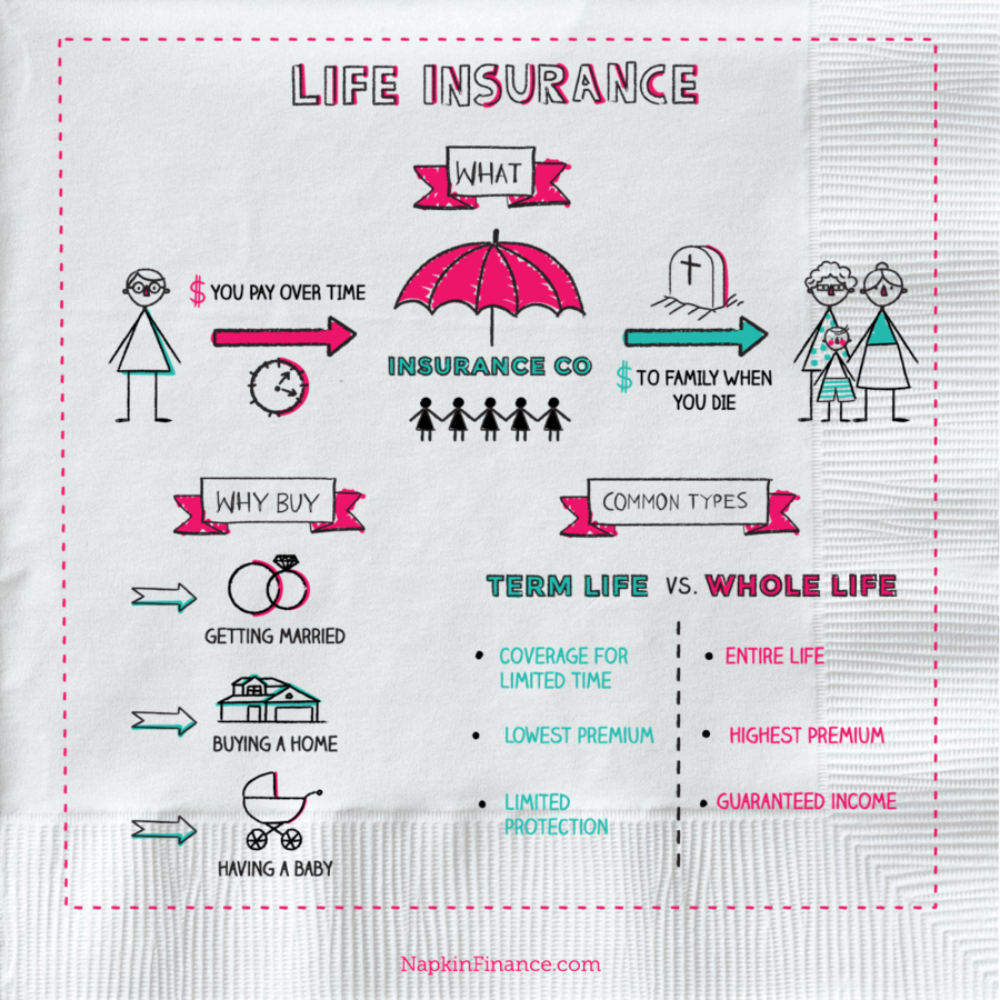Life Insurance Reviews, Over 50 Life Insurance, Insurance Policies, Benefits of Life Insurance, Guaranteed Life Insurance