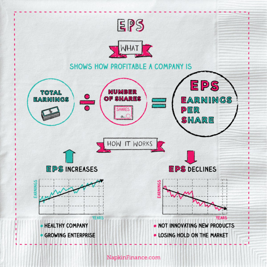 Buy Stocks, Share to Buy, Stock Buying, EPS Financial, EPS Ratio, Stock Shares, EPS History, Stock Earnings Report