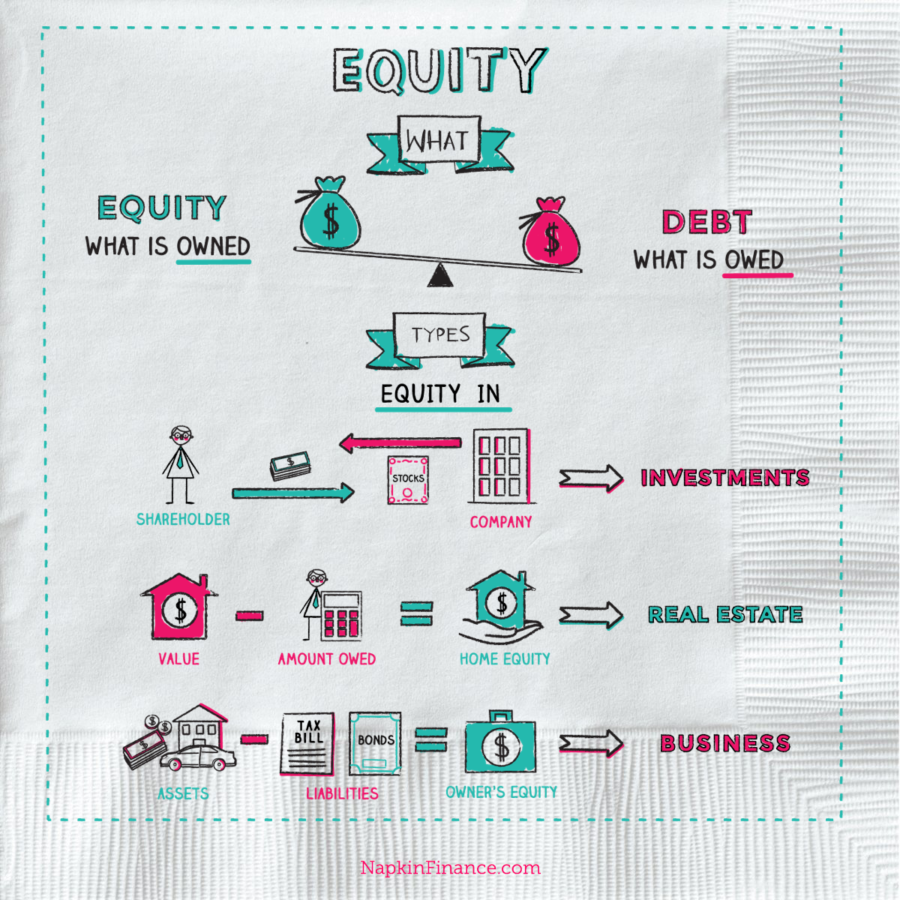 Equity Line of Credit, What is Home Equity Lan, Home Equity Rates, Home Equity Loan Payment Calculator, Private Equity Companies