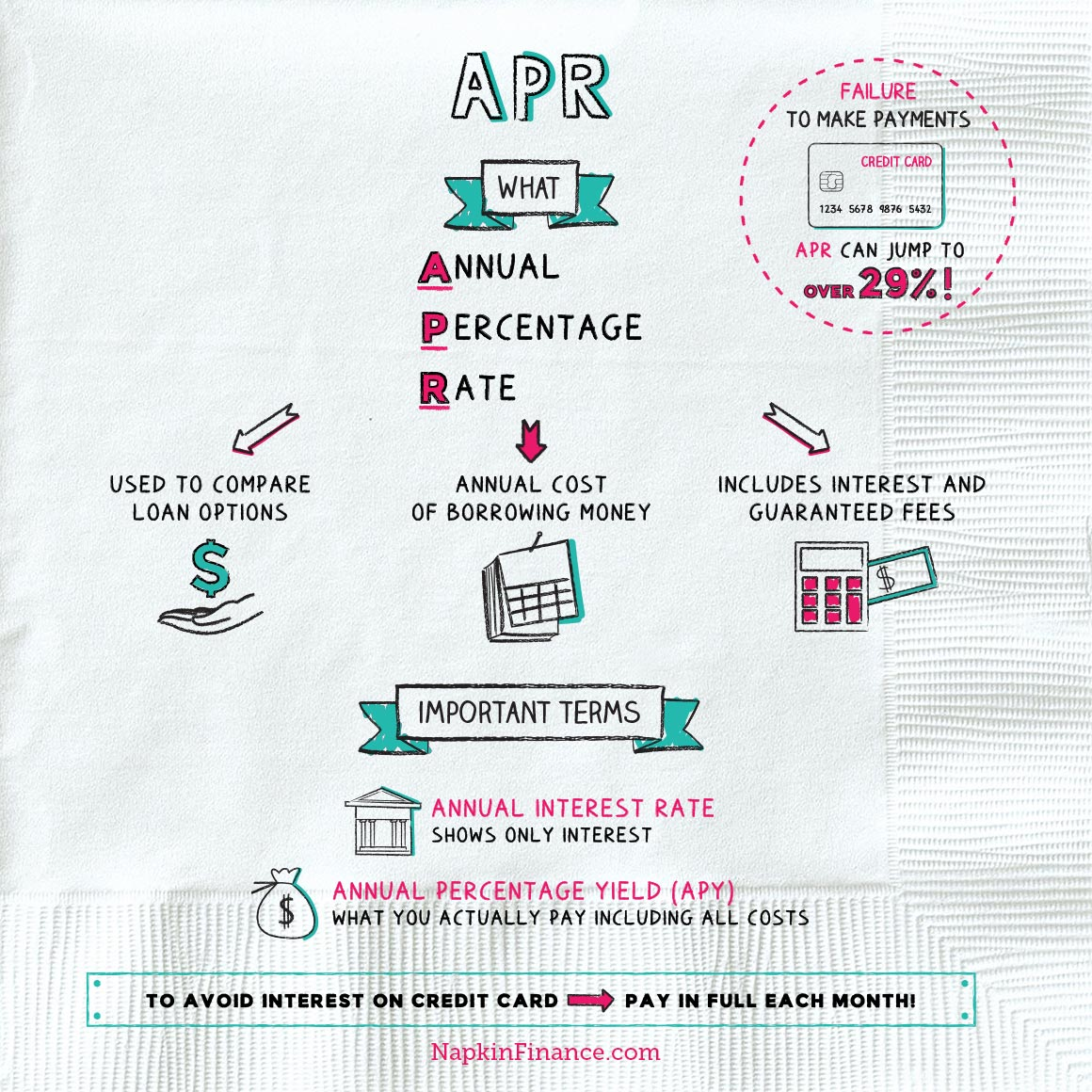 NapkinFinance-APR-Napkin-05-14-19-v05