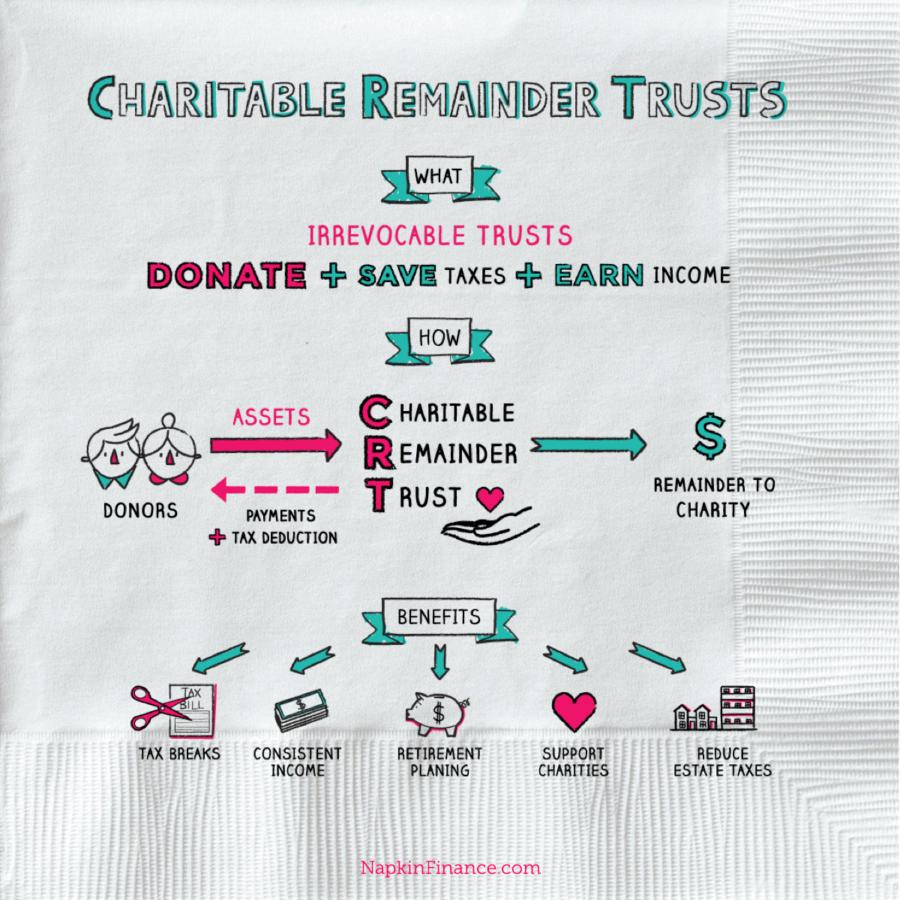 Charitable Rem Trust