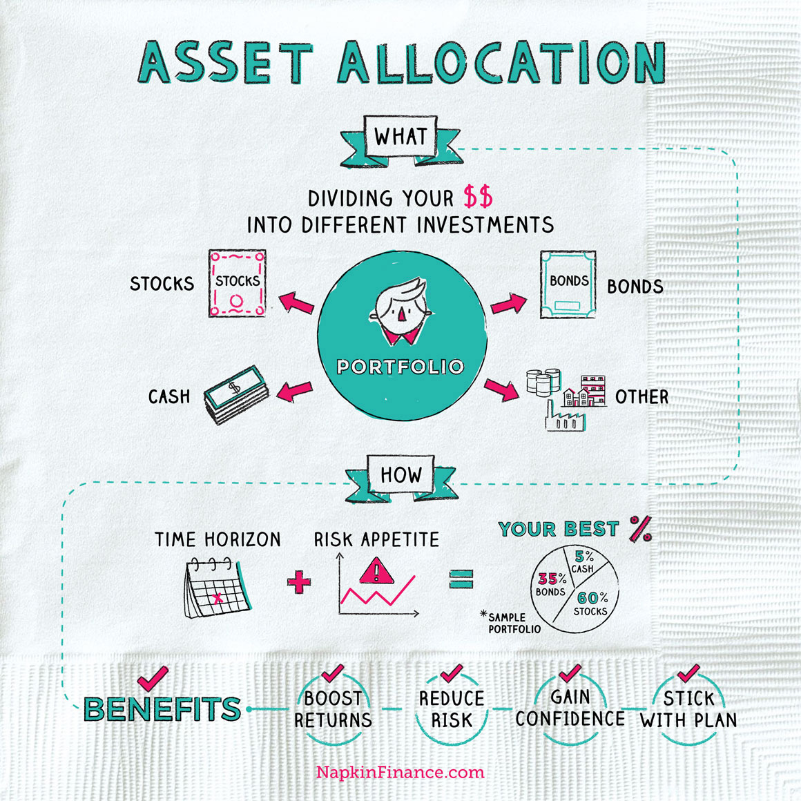 Asset Allocation NapkinFinance