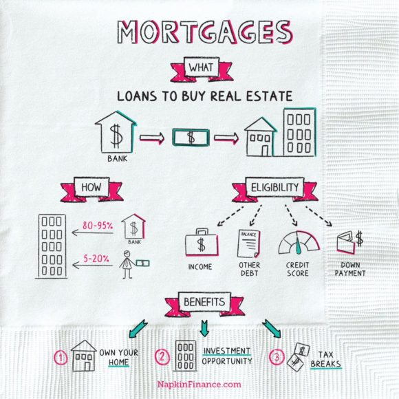NapkinFinance Mortgages Napkin