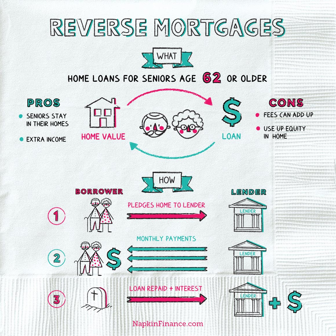 NapkinFinance-ReverseMortgages-Napkin-05-22-19-v02