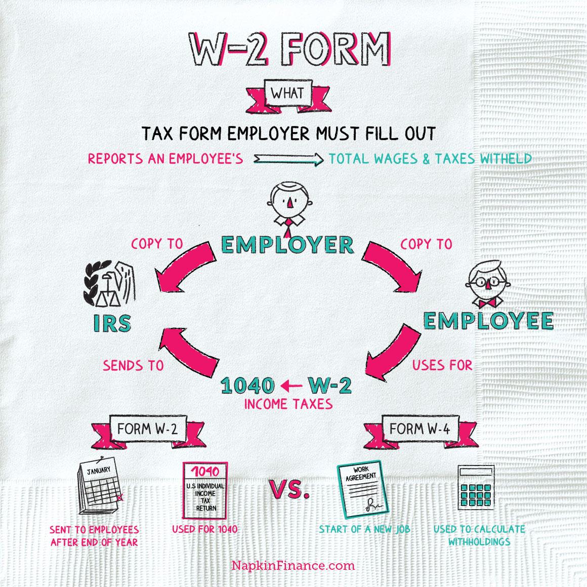 Napkin Finance- W2Form