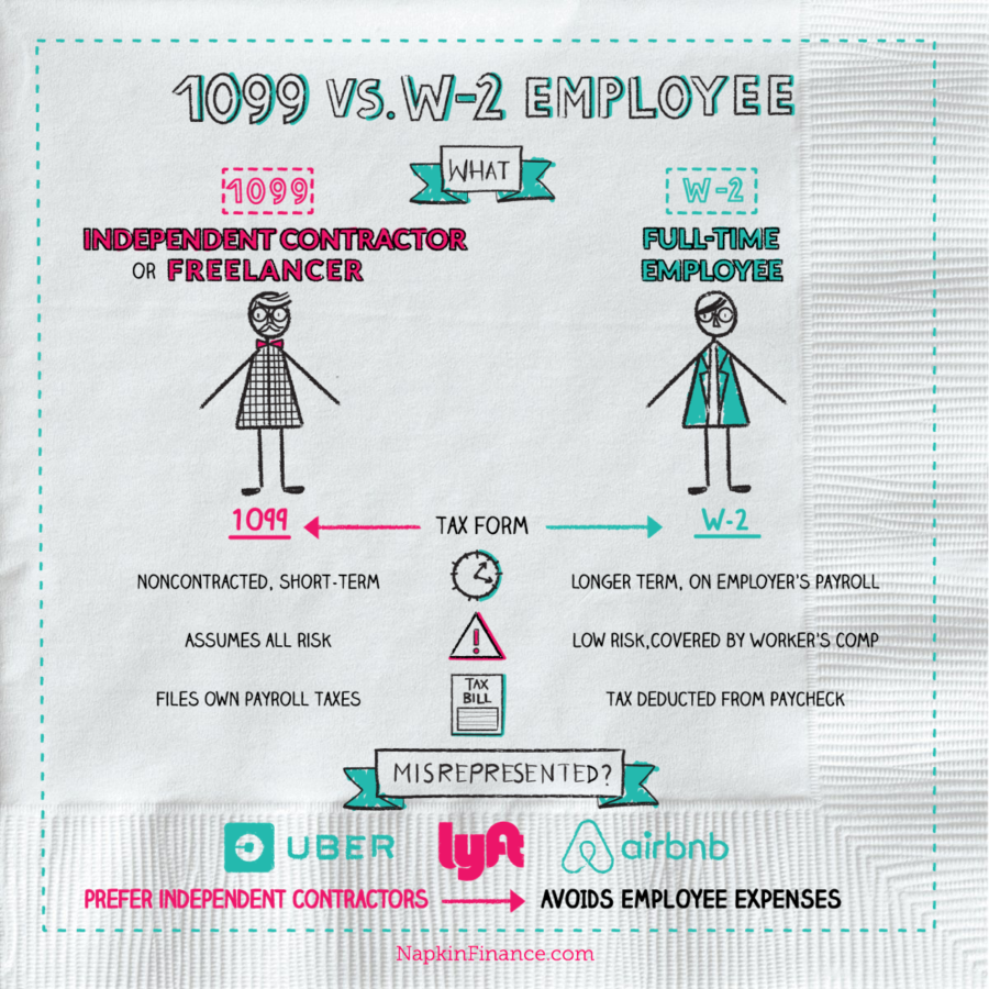 What is 1099 vs W-2 Employee? Napkin Finance has your answer...