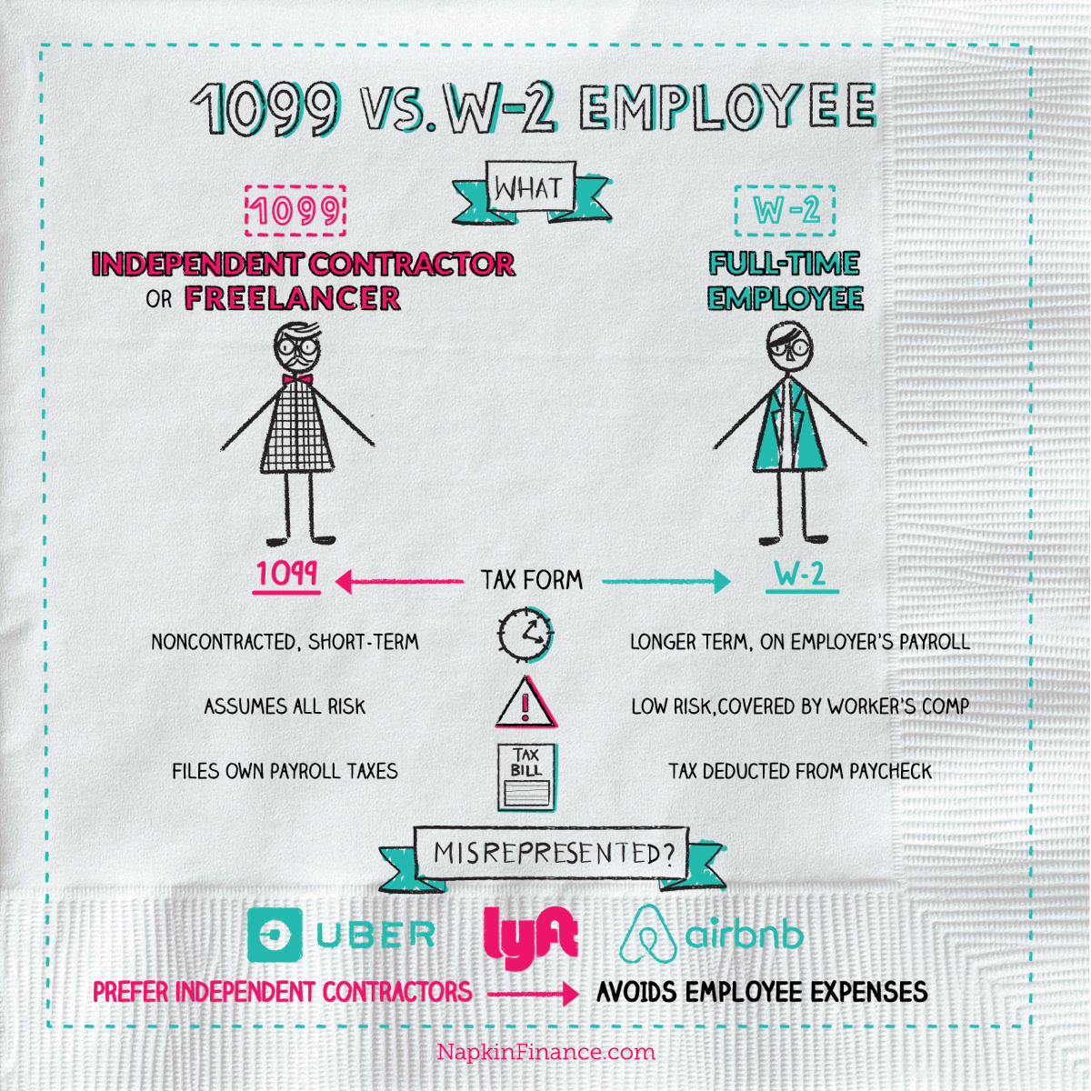 1099 form airbnb  What is a 17 Employee, What is a W17, Infographic - Napkin ...