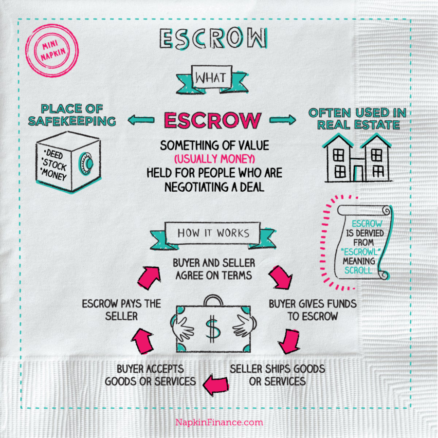 What is an Escrow Account? Napkin Finance Has the Answer!