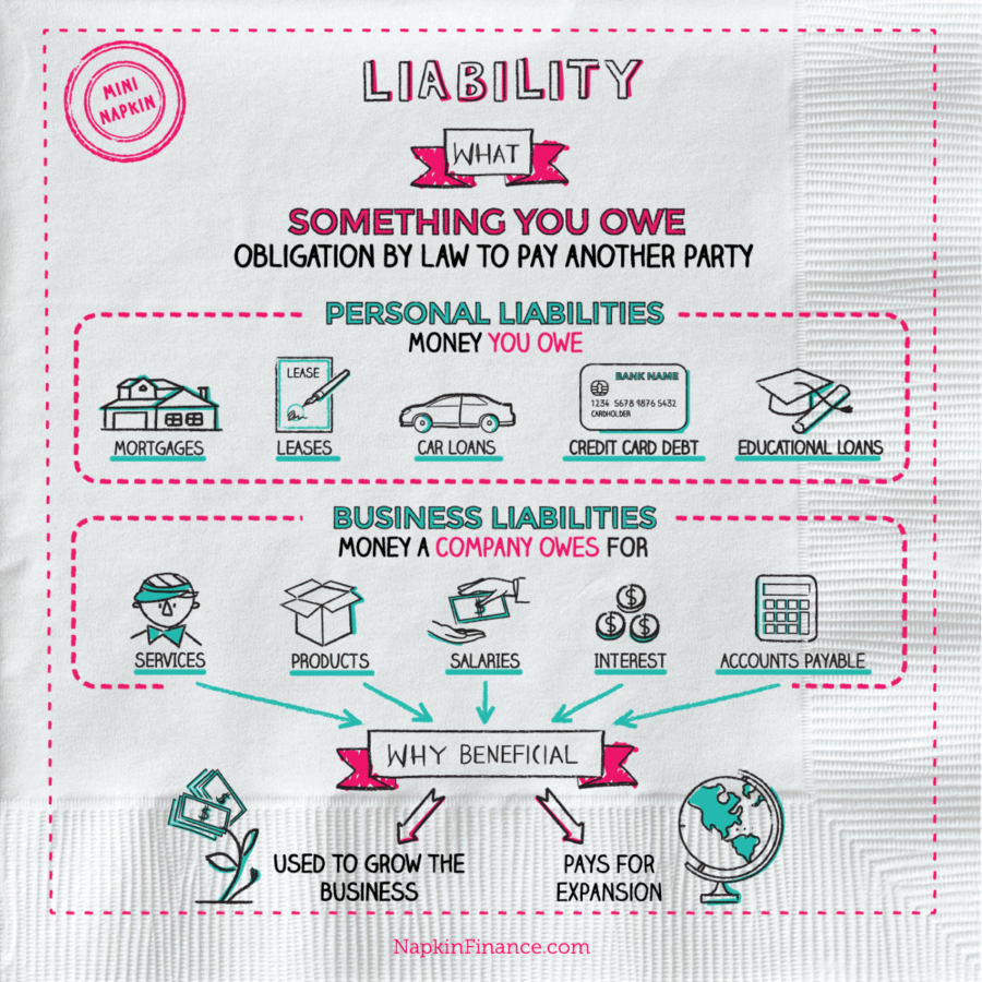 Legal Liability, Business Liabilites, Personal Liabilities, The Liability, Business Liabilty Insurance, The Liability