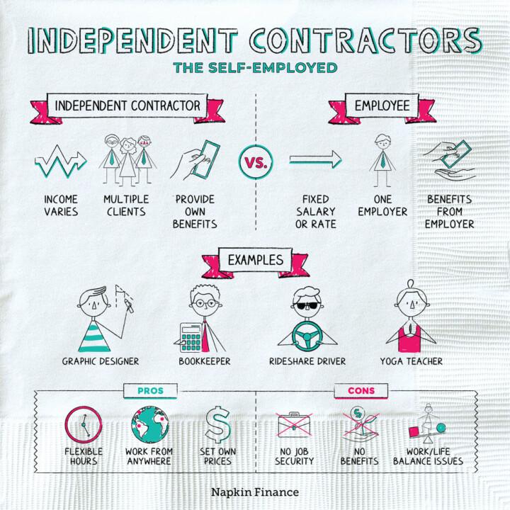 ndependent Contractors