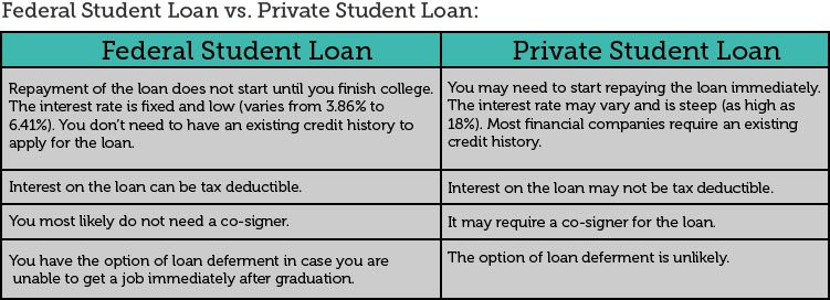 Vederal student loan vs Private student loan