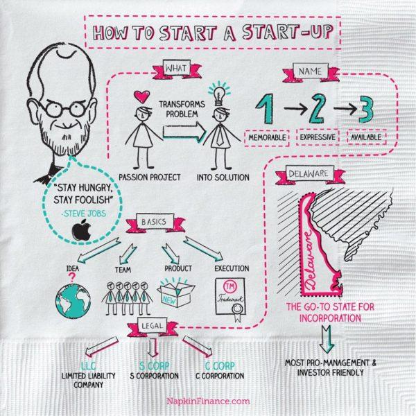 https://napkinfinance.com/wp-content/uploads/2016/10/napkin-finance-how-to-start-a-startup-e1498882448754.jpg