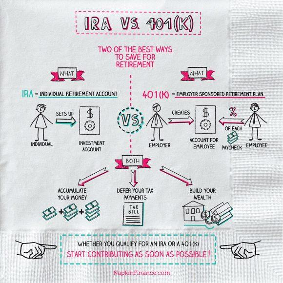 IRA Account, IRA Calculator, Sep IRA, Roth IRA, Roth 401k, 401k contribution limits, Roth IRA limits, Principal 401k, Inherited IRA
