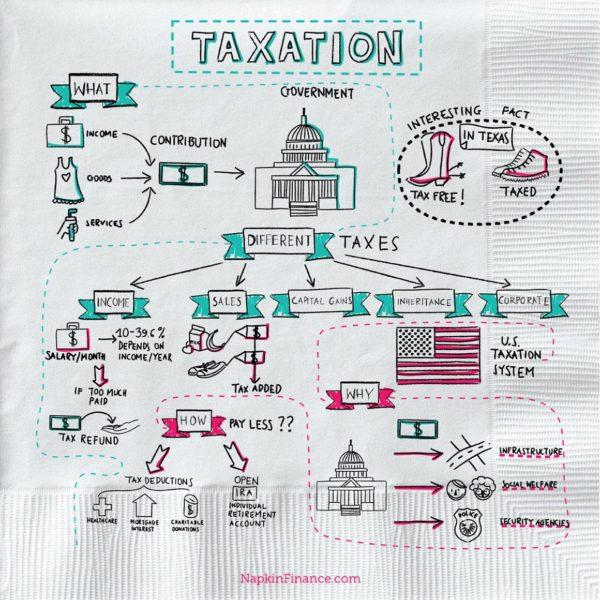 Can I Include Car Finance In Tax Rreturns