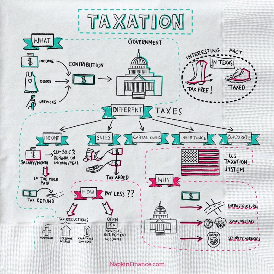 Federal Tax Rate, Tax Preperation, Tax Return Online, Income Tax Online, Tax Extension, Online Income Tax