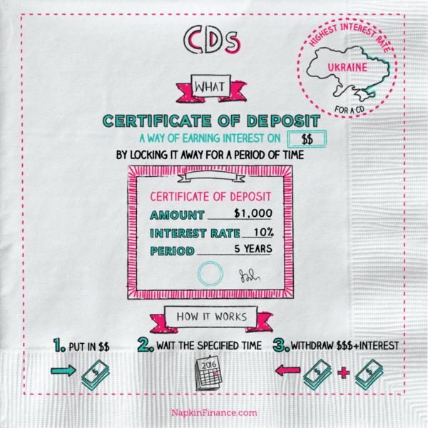bank of hawaii certificate of deposit rates