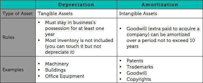 what is depreciation  napkin finance has the answer for you