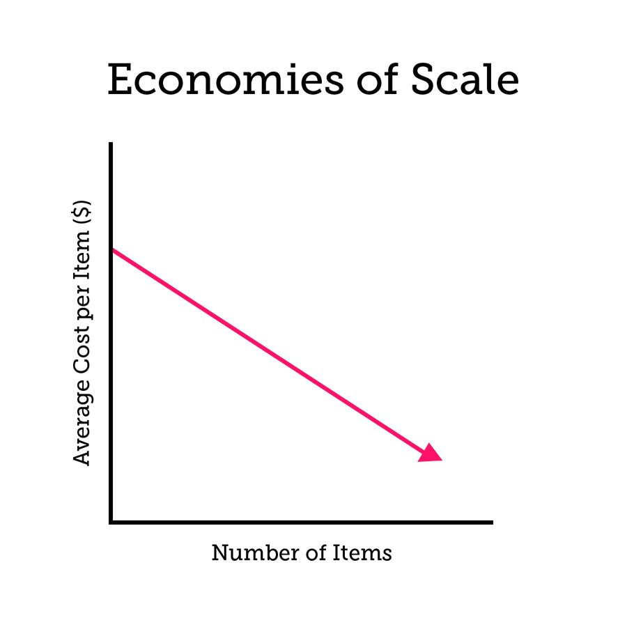 economies-of-scale-final