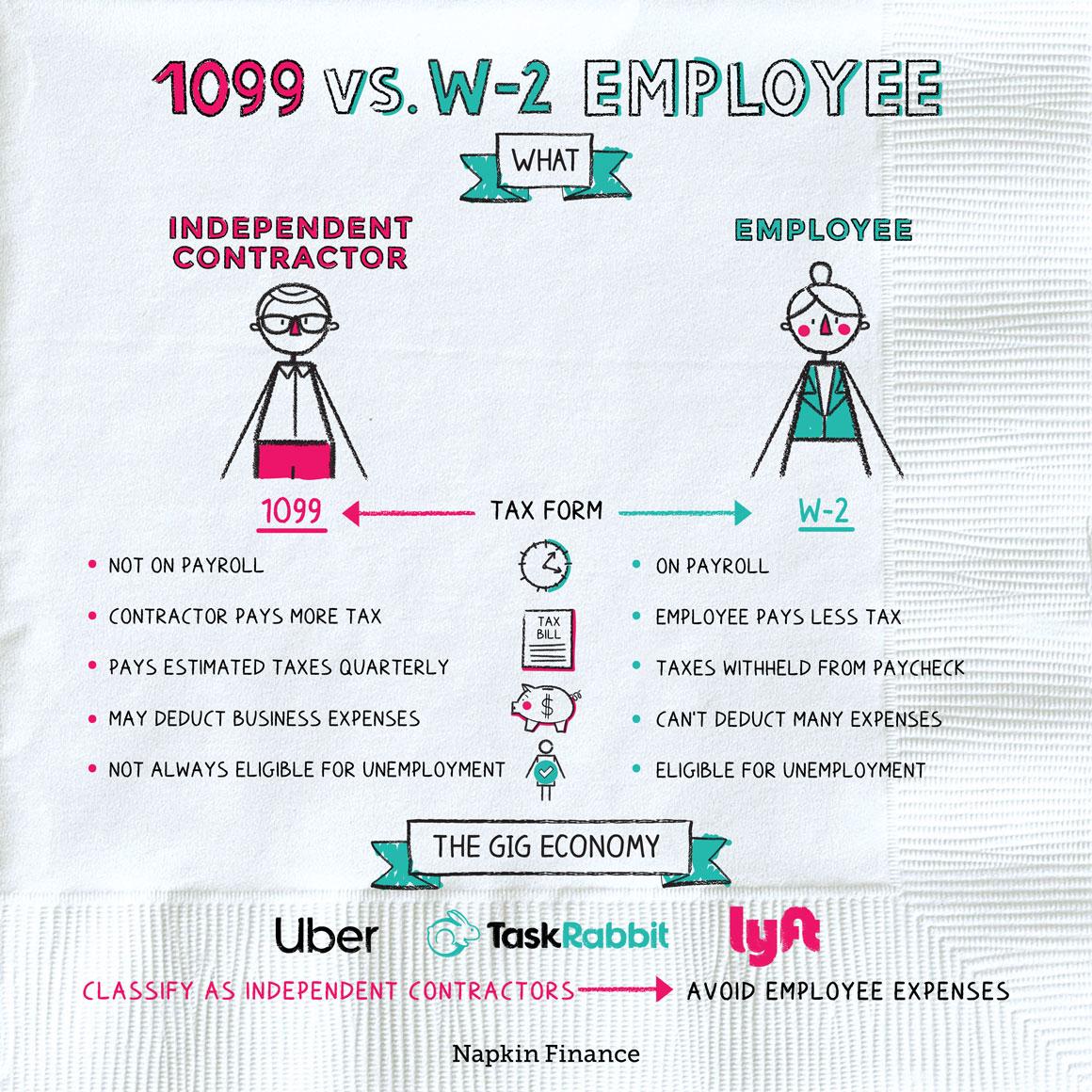 1099 vs W-2 Employee