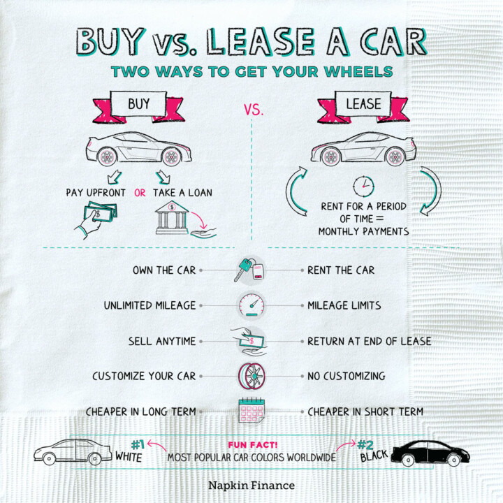Buy vs. Lease A Car