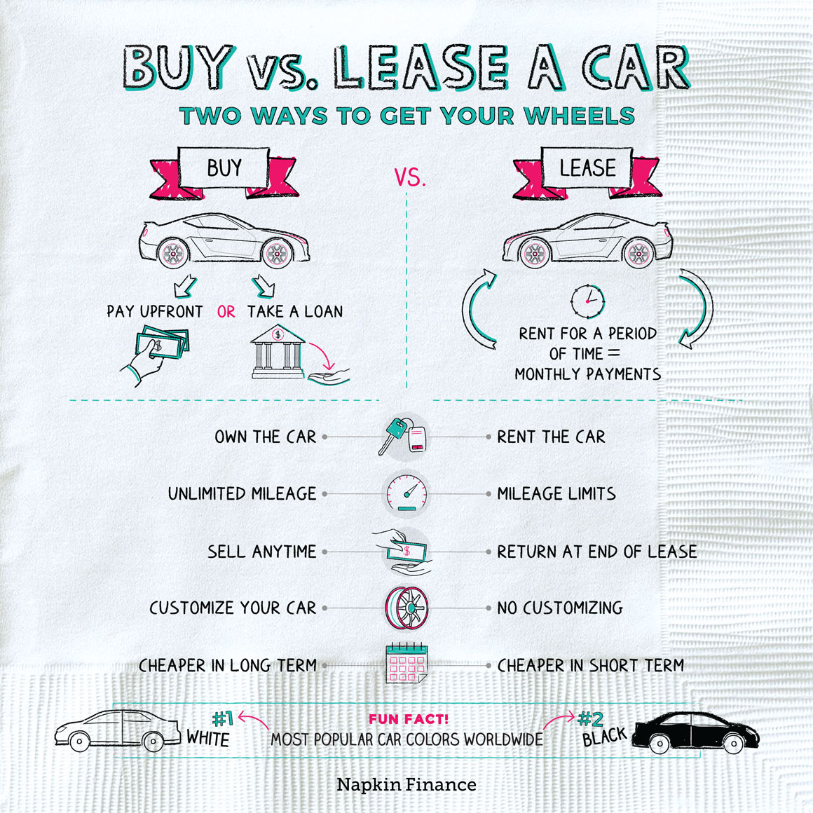 Buy vs. Lease A Car