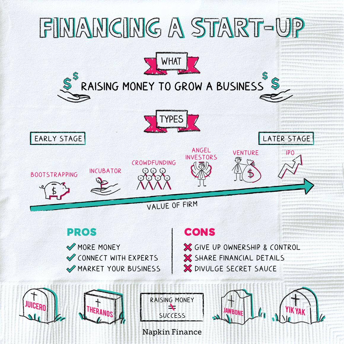 Financing a Start-up