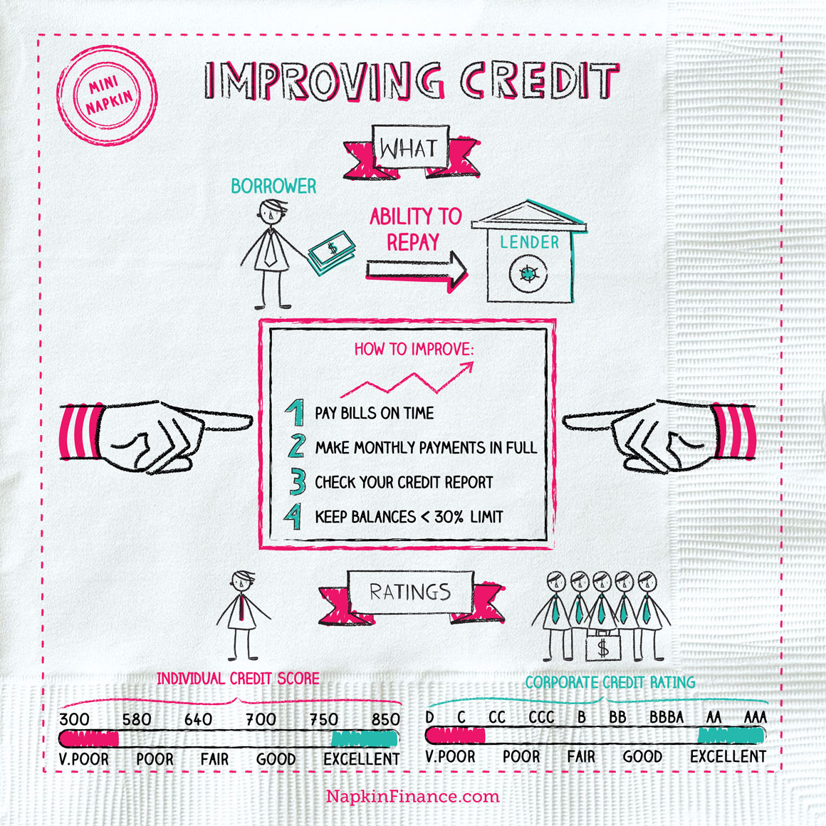 NapkinFinance-ImprovingCredit-Napkin-10-12-18-v02