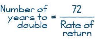 rule-of-72