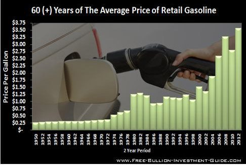 gas-price-chart