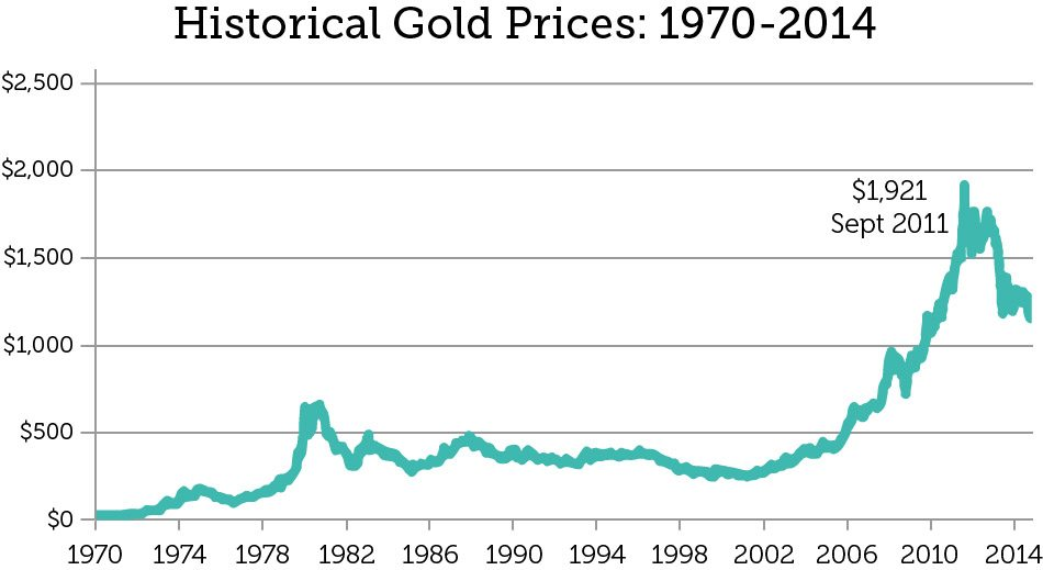 historical_prices_of_gold_levs3d_v5