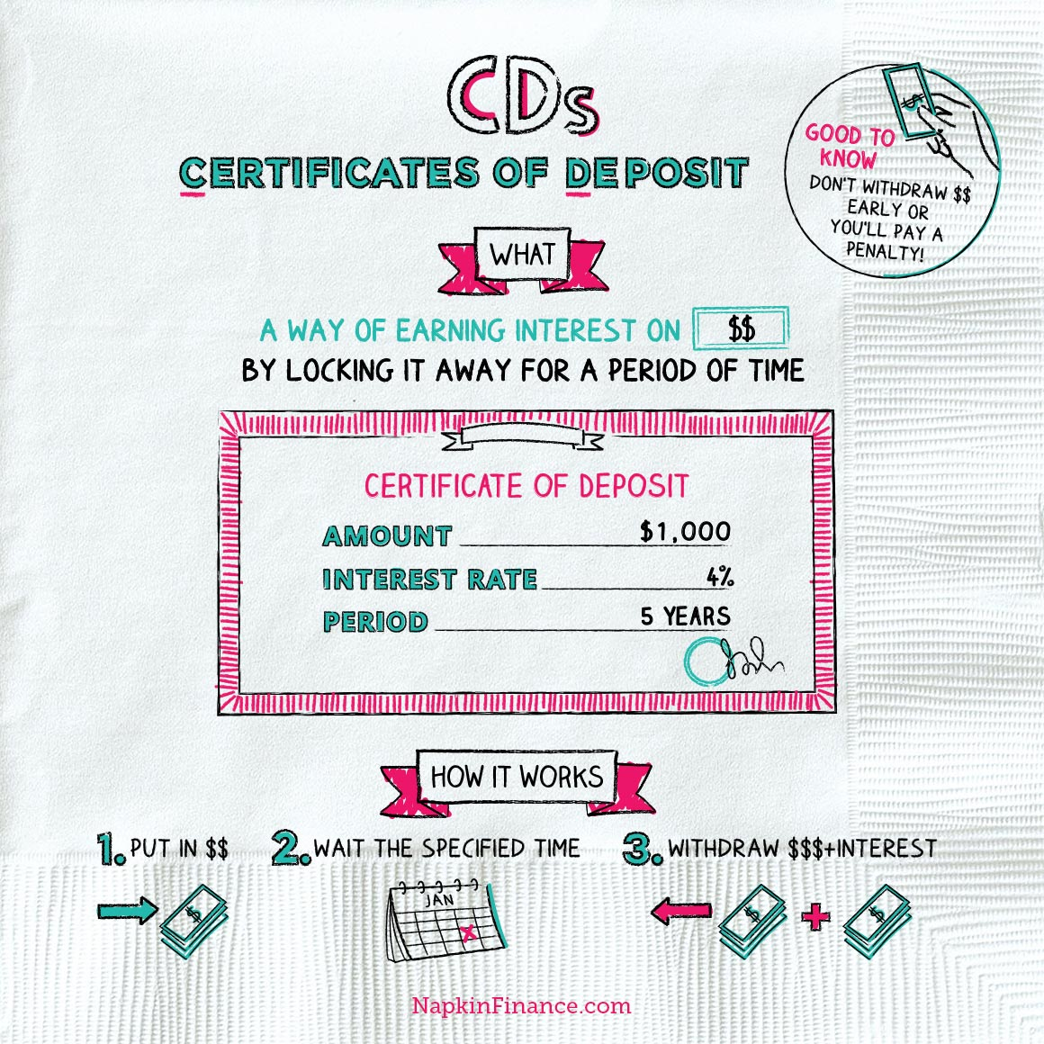 What is a CD? (Certificate of Deposit) Napkin Finance has
