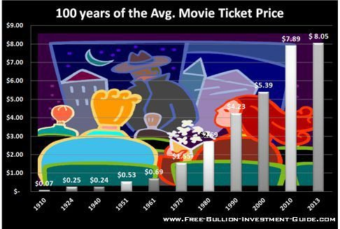 movie-ticket-price