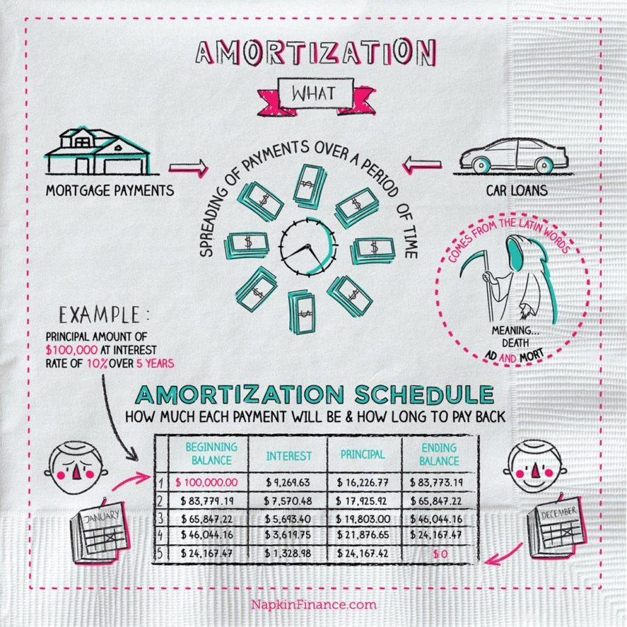 what is amortization napkin finance has the answer