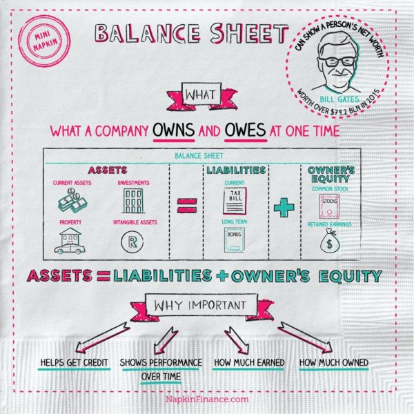 What Is A Balance Sheet? Napkin Finance Has The Answer!