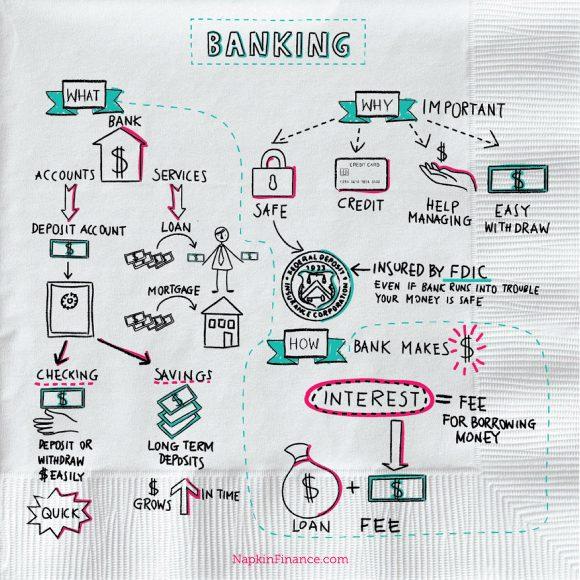 Bank Account Online, Bank Bank, Bank Interest, Compare Banks, Savings Bank Account