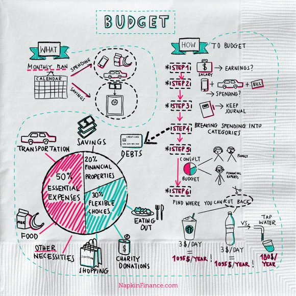 Budget Calculator, Monthly Budget Planner, Online Budgeting Tools, Monthly Budget Spreadsheet, Money Planner, Managing Finances, Household Budget Planner, Budget Planner Template, Living on a Budget, Weekly Budget Planner