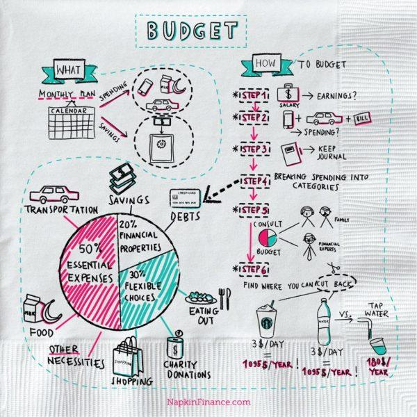 Car Finance Calculator: Napkin Finance Has Great Tips For You