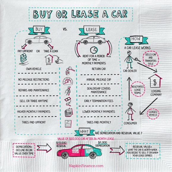 Lease or Buy a Car, Lease Deals, Car Lease Calculator, Cars for Lease, Lease Auto, Infographic